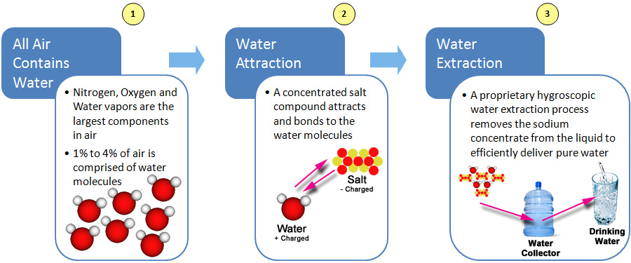 Water Process
